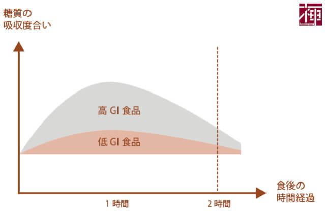 肌の糖化GI値