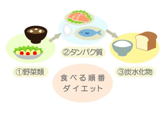 食べる順番ダイエットで効果を出す方法