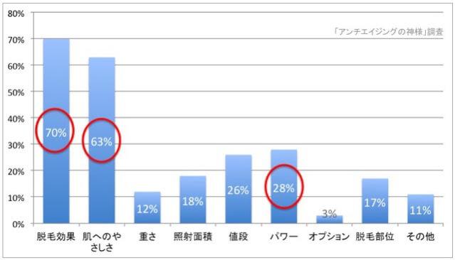 家庭用脱毛器を購入する人へ比較
