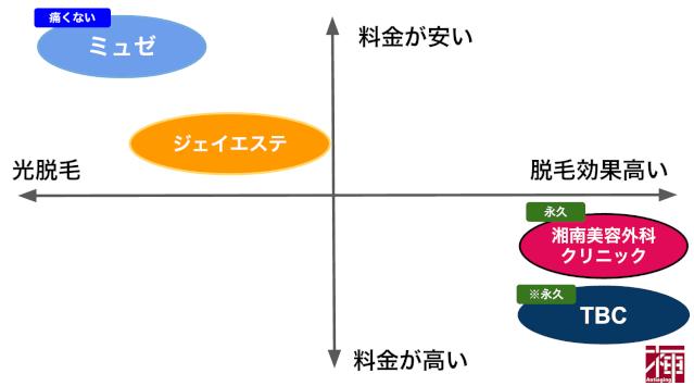 脇わきワキ脱毛各社比較エピレ