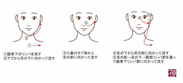 顔のむくみ マッサージ方法