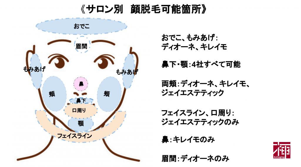 顔脱毛ディオーネ/キレイモ/ジェイエステ/ミュゼ