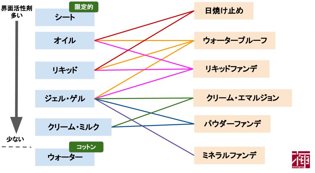 クレンジングの種類/界面活性剤