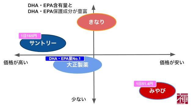 DHA/EPAmap