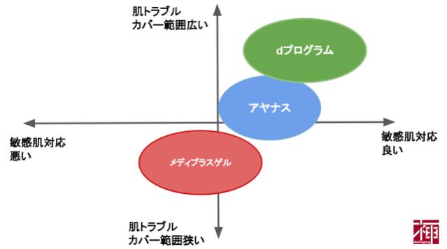 dプログラム口コミ比較
