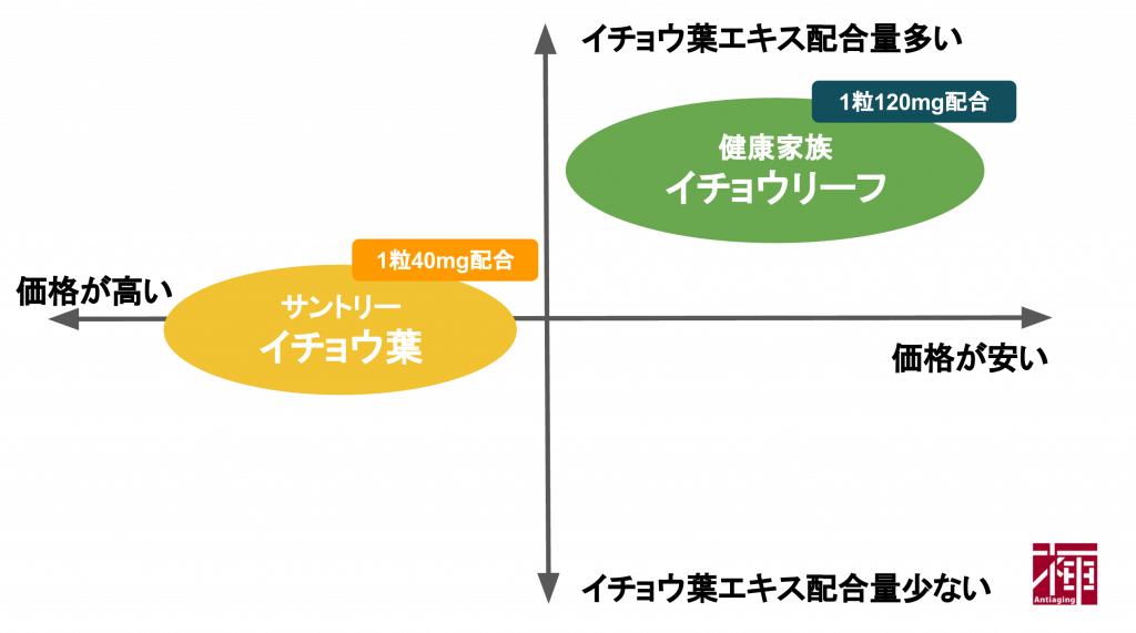 イチョウ葉エキスサプリ 比較