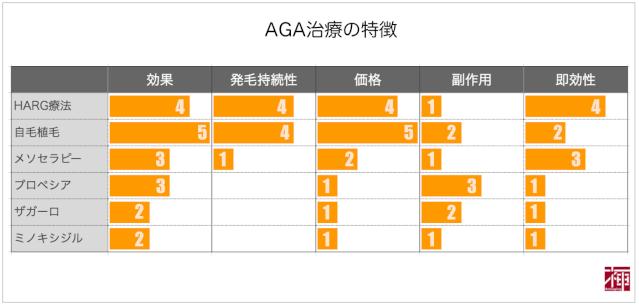 AGA治療の特徴