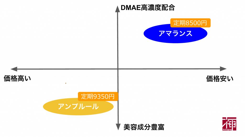 DMAE配合化粧品 比較