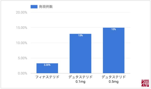 内服薬副作用発現数