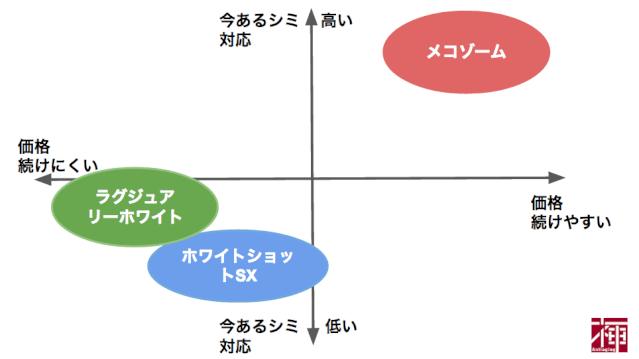 mecosome-figure