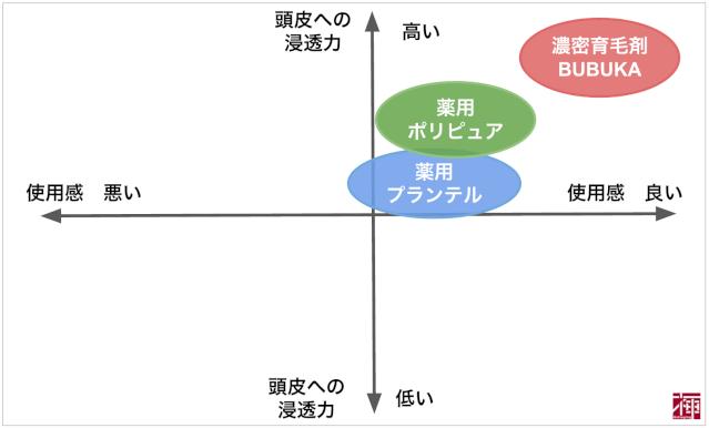 BUBKAポジショニングマップ