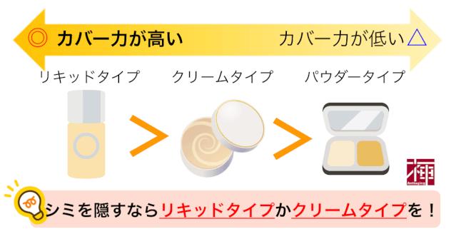 シミ隠し化粧品