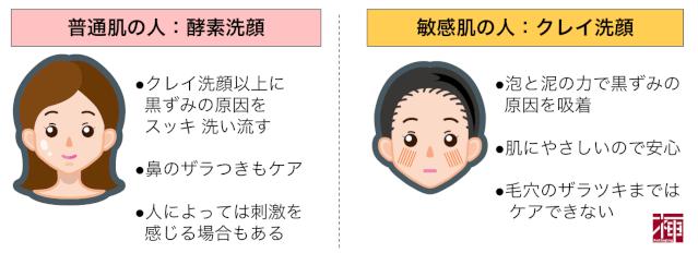 肌質別洗顔