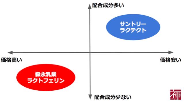 ラクトフェリンの比較ランキング