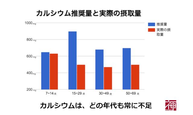 カルシウム不足 摂取量比較グラフ