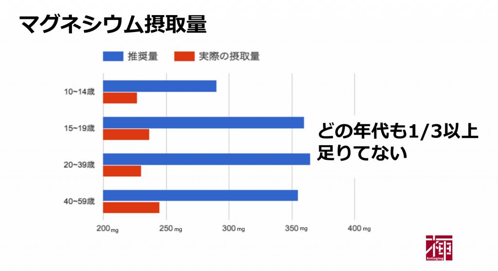 年齢別マグネシウム摂取量比較グラフ