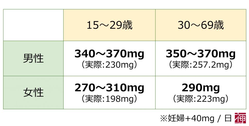 マグネシウム摂取推奨量