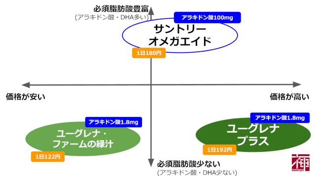 アラキドン酸 サプリメント比較