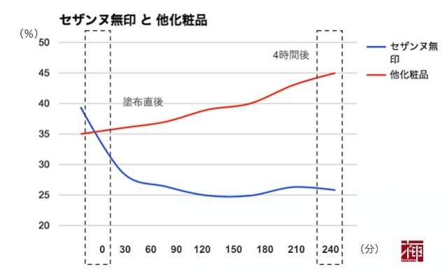 グラフ 表
