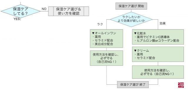 chart_hoshitsu