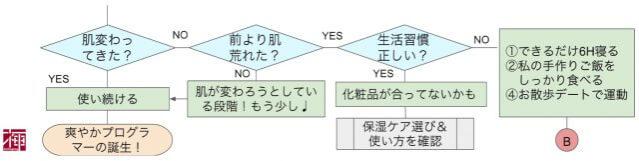 男 スキンケア