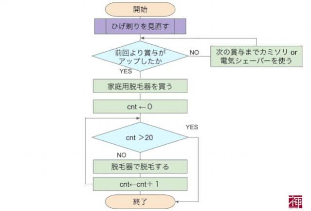 datsumo_chart1