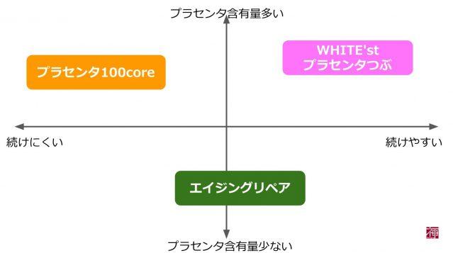 プラセンタつぶ5000 WHITE'st 比較