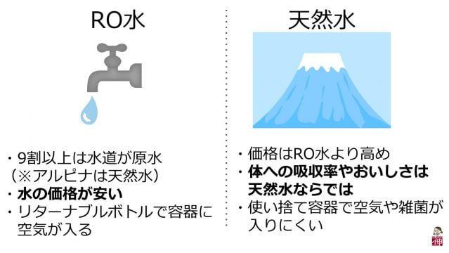 ウォーターサーバー 天然水RO水