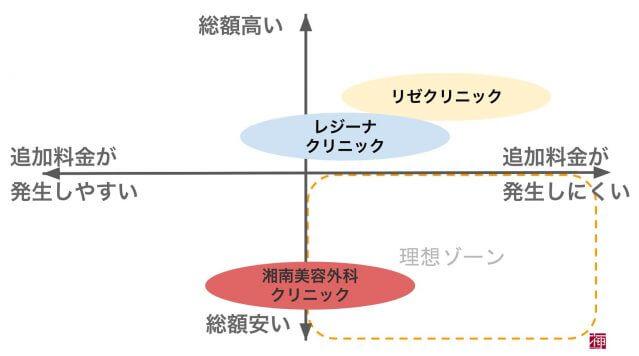 医療脱毛 大阪梅田