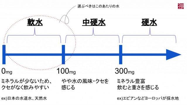 ウォーターサーバー バナジウム 硬度
