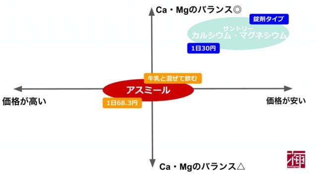 カルシウム&マグネシウムサプリメント比較