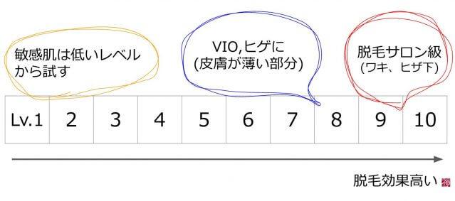 家庭用脱毛器 ケノン VIO照射レベル
