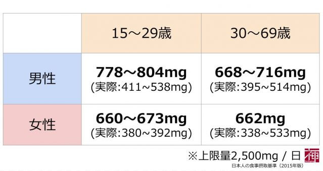 カルシウム1日の摂取推奨量