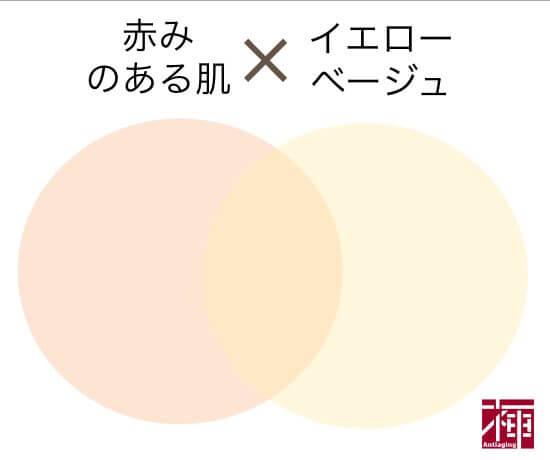ウェアルーUV 色の選び方 赤み