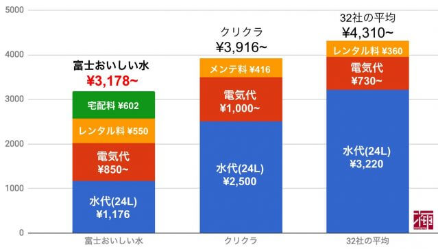 富士おいしい水 口コミ マイページ