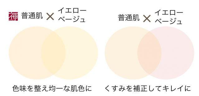 ウェアルーUV 色の選び方 普通肌