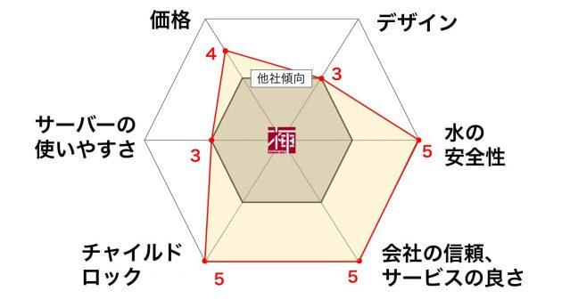 アクアクララ 口コミ 評判