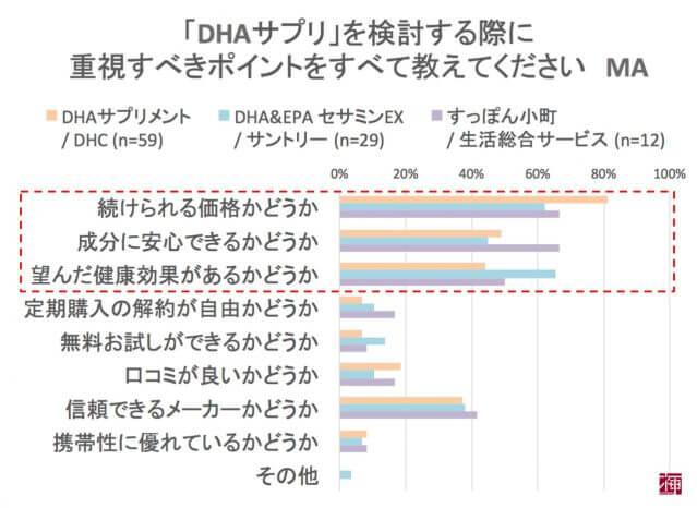 オメガ3脂肪酸 DHAサプリ 口コミ