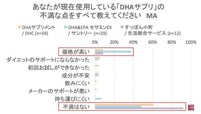 DHA・EPAサプリ 口コミ 効果