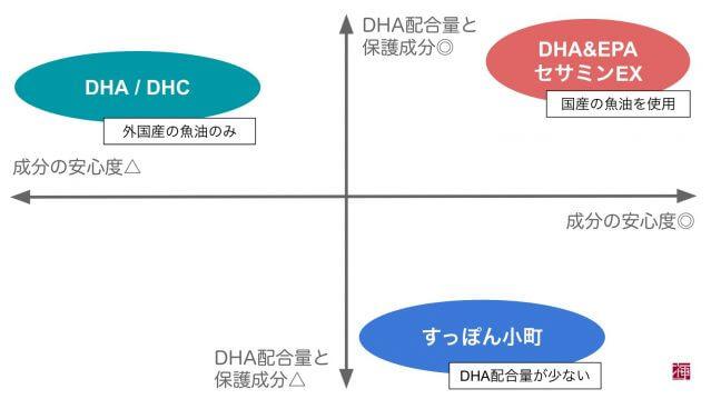 オメガ3脂肪酸 DHAサプリ口コミランキング