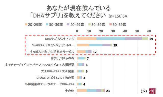 必須脂肪酸 DHA サプリ 口コミ