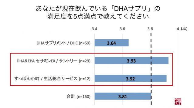 オメガ3脂肪酸サプリ DHAEPA配合