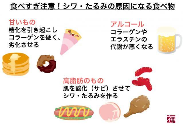 肌老化 食べ物