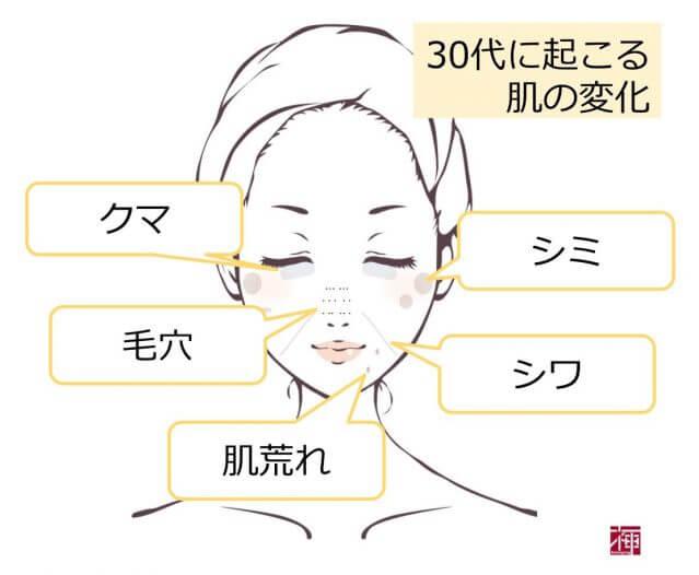 30代 肌 スキンケア 口コミ