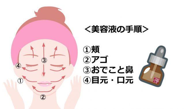 美容液の使い方