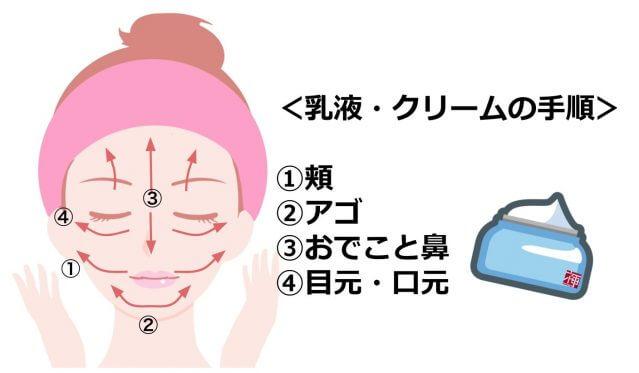 保湿クリームの使い方