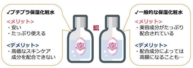 プチプラ保湿化粧水