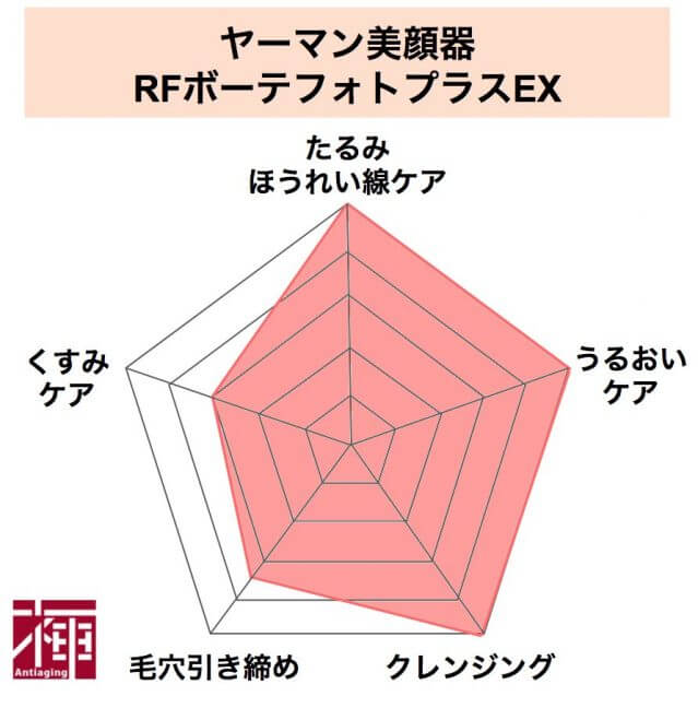 RFボーテフォトプラスEX