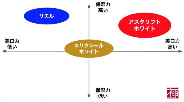肌 くすみ 化粧品比較表