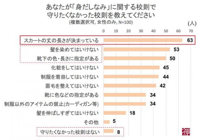 大阪府立高校 女子生徒 いじめ